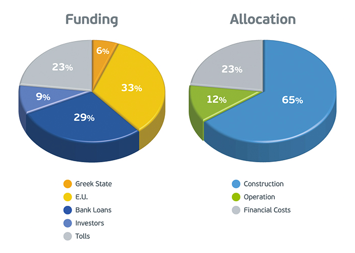 Sources of funding - Resource allocation for the construction period
