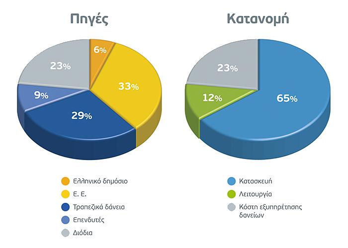 Πηγές χρηματοδότησης - Κατανομή πόρων για την περίοδο κατασκευής